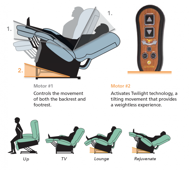 Photo diagram of the hand control and recline of the lift chair.